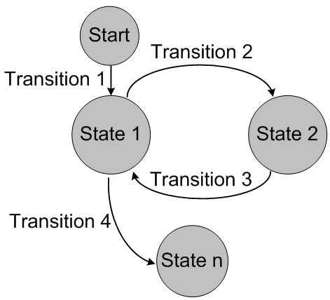 finite state machine diagram javascript flow charts and state machines stack overflow