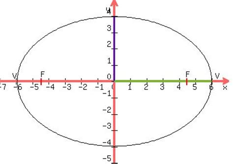 purple math conic sections solution find the equation of the ellipse with x