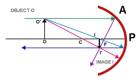 how to draw diagrams for concave mirrors negative lens diagram negative free engine image for