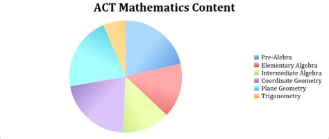 act math section act math test format and strategies wyzant resources