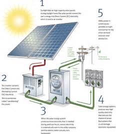 How Solar Works   Commerical Solar Panels   Business Solar