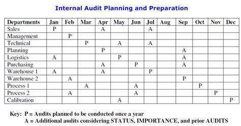 iso 9001 2015 clause 9 2 internal audit by pretesh biswas