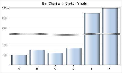 broken bar diagram broken axis graphically speaking