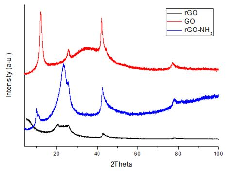 xrd pattern of rgo aminated graphene amino peg covalently linked acs material