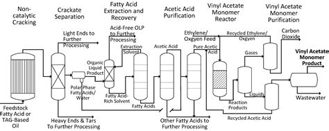 Ethylene Vinyl Acetate Solvent - processes free text the production of vinyl