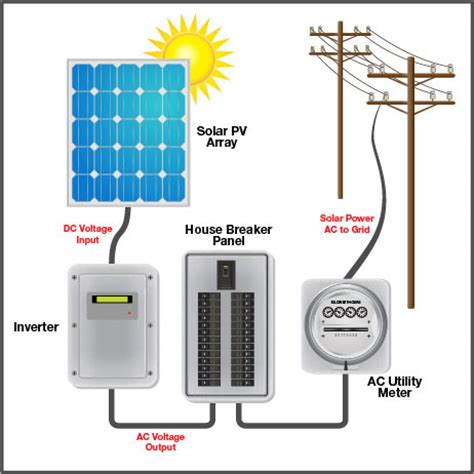 how to install grid tie solar panels grid tie systems alternate energy company