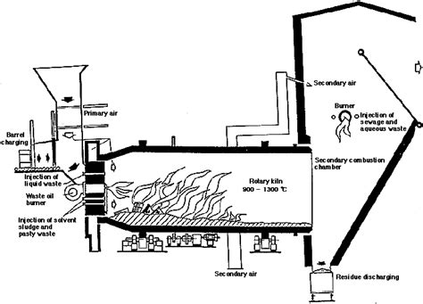 roatry kiln incinerator diagram types of incinerators for