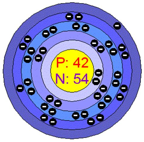 molybdenum protons chemical elements molybdenum mo