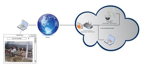 forwarding ip address forward setup static ip address windows 7 tiotenva