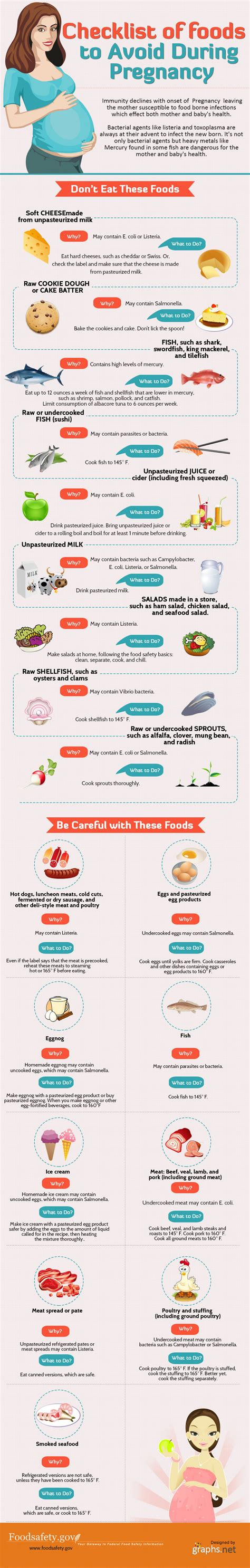 Should I Avoid Lsd While Detoxing by Pregnancy Tips The Foods That You Should Avoid Infographic