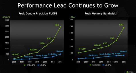 Nvidia Tesla Price Nvidia Introduces Tesla K80 With Two Gk210 Gpus World S