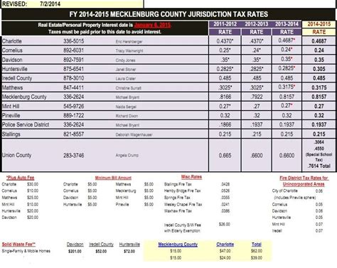 Mecklenburg County Nc Records 2015 Property Tax Rates Mecklenburg Union Counties