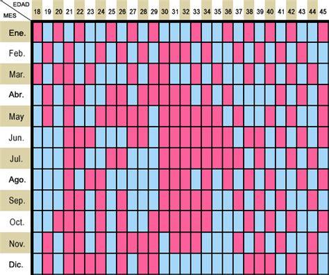 O Calendario Chines Tabela Chinesa Funciona Lookbeb 234
