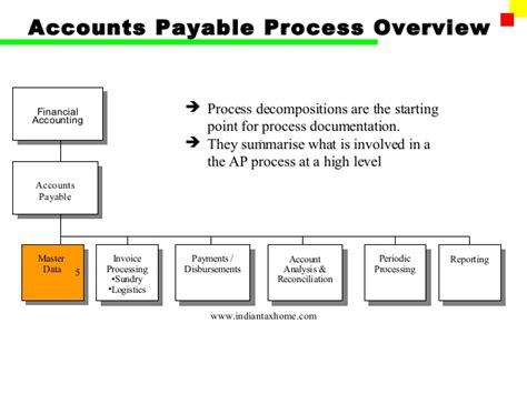 accounts payable system flowchart accounts payable process flow chart accounts payable