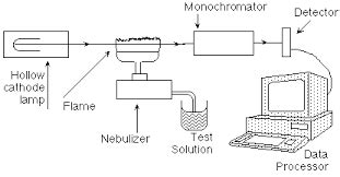 aas block diagram schematic diagram of atomic absorption spectroscopy