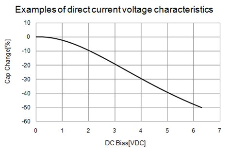 capacitor current characteristics does the capacitance change when a dc voltage is applied to ceramic capacitors are there any