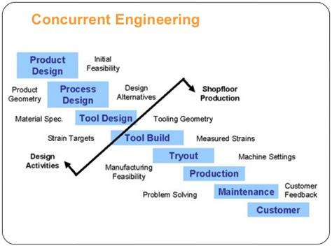 Design For Manufacturing And Concurrent Engineering | concurrent engineering