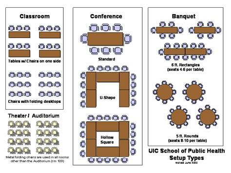 event layout styles setup diagram uic sph