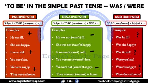 past tende simple past tense with to be study page