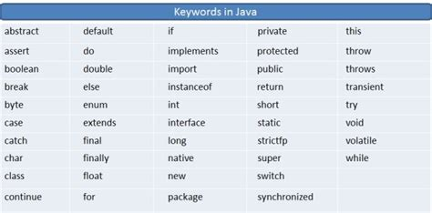 Pattern Keyword In Java | java keyword codetpoint