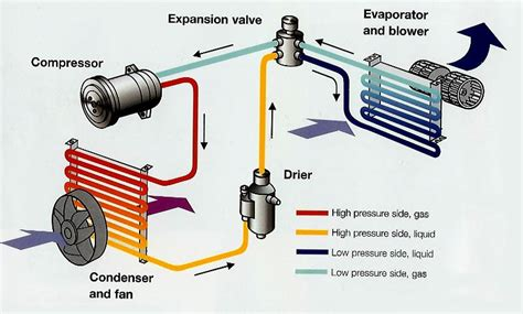 how your auto ac system works auto repair how car air conditioning works diagram