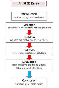 Exle Of A Problem Solution Essay by Writing Essays Spse Situation Problem Solutions