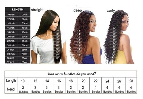 how many bundles do you need for a vixen sew in full weave install using lace closures and bundles