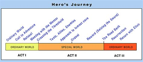 heroic quest pattern book the hero s journey mythic structure of joseph cbell s