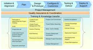 project management methodology template project management project execution methodology and