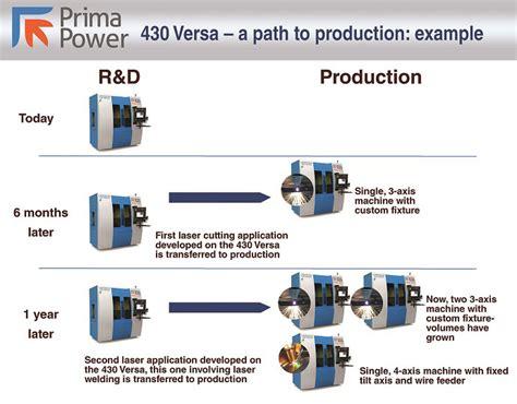 Original New Balance 430 Serie prima power laserdyne introduces the laserdyne 174 430 versa