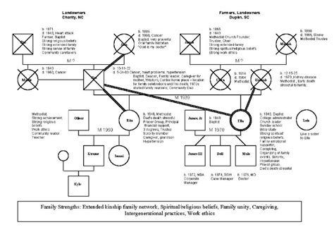 social work genogram template genogram of an american family black