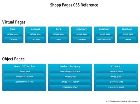css layout reference storefront css classes in shopp 187 workshopp learn how to
