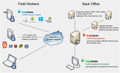 network diagram app network diagram app image collections how to guide and