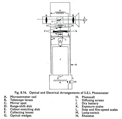 photometer diagram sei photometer diagram process reversal