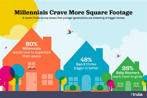 millennial buyers want more not less square footage