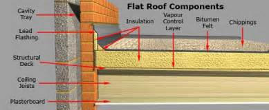 Flat Roof Types Types Of Shed Roof Construction Guide Plans Guide