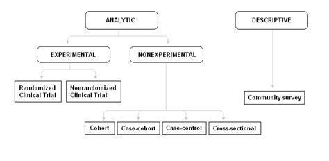 nested experimental design nested case cohort study design dental vantage dinh vo dds