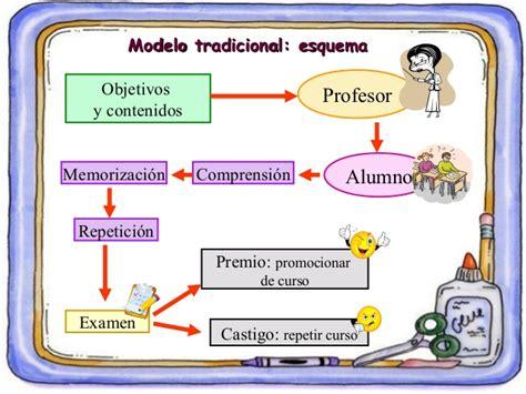 imagenes modelo educativo tradicional tema 3 diferencias entre los modelos