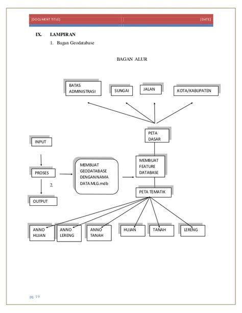 tutorial membuat web gis pdf laporan praktikum 1 tofan