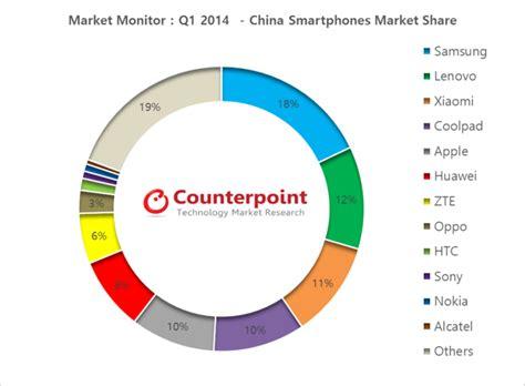 uno mobile market smartphone samsung e lenovo al top in cina xiaomi supera