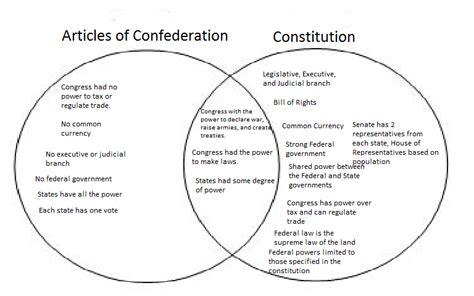 federalist and anti federalist venn diagram federalists and anti federalists what is the difference hankering for history