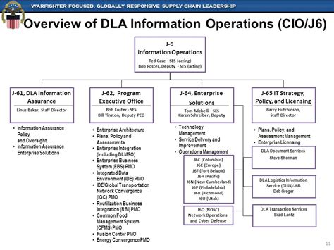 Of Utah European Mba Program by Information Operations Support To America S Combat