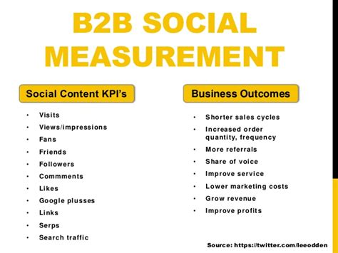 thesis social media b2b building a social media strategy for b2b brands