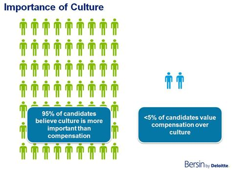 Top Mba For Culture by Recruitment Marketing Hire The Best Talent For Your Business