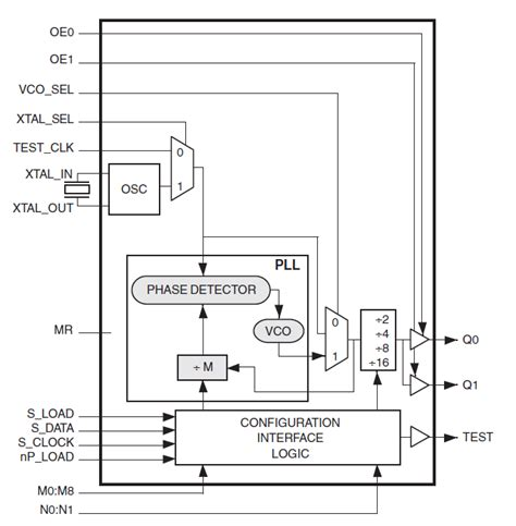 block diagram of frequency synthesizer 8402i lvcmos frequency synthesizer idt