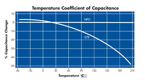 temperature coefficient of tantalum capacitor cfi high voltage ceramic chip capacitor