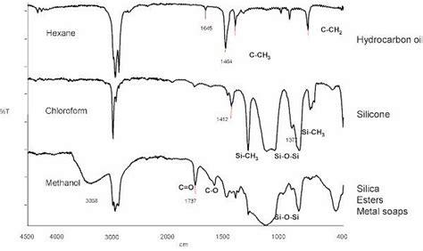 Spectra Silicone S ir spectroscopy table silicon brokeasshome