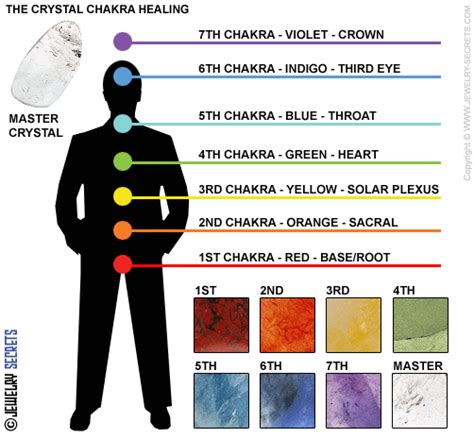 healing revealed the exciting secret to using powerful crystals to awaken your chakras boost your energy and transform your books christians who open the 7 chakras are demonized decoded