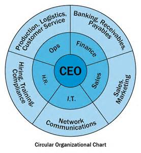 Circular Organizational Chart Template by You Shouldn T Be Your Own Second In Command
