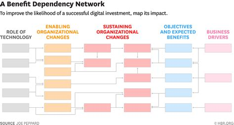 benefits map template a tool to map your next digital initiative